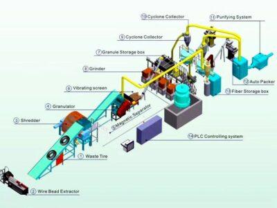Configuracion Planta recilaje-reciclaje-llanta